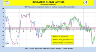 Graphique indicateur global Artema 3e trimestre